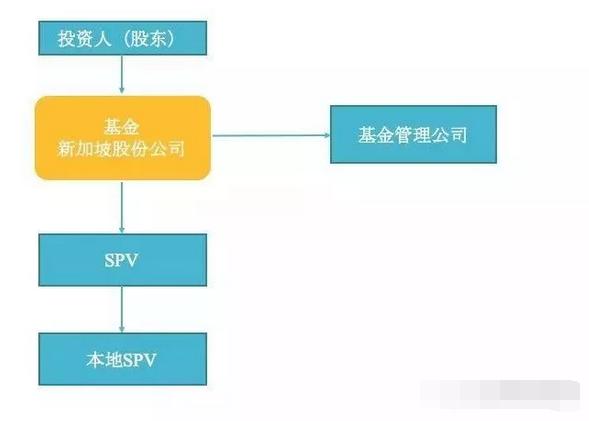 新加坡常见的三种基金架构2