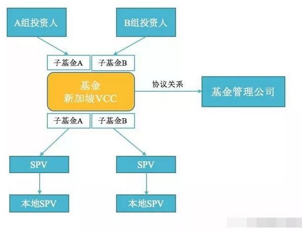 新加坡常见的三种基金架构3